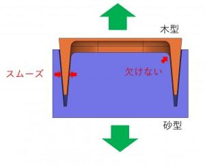 木型屋目線 鉄腕DASHの反射炉がヤバい 鋳造関連会社の新人教育用だよ  説明用画像7