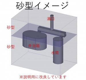 木型屋目線 鉄腕DASHの反射炉がヤバい 鋳造関連会社の新人教育用だよ  説明用画像4