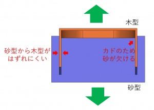 木型屋目線 鉄腕DASHの反射炉がヤバい 鋳造関連会社の新人教育用だよ  説明用画像6