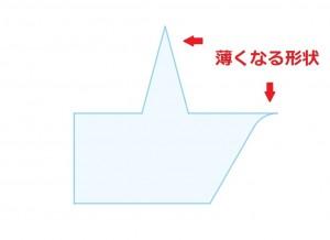 中山木型ブログ 3Dプリンター用のデータ作成 注意が必要なポイント2点 説明2