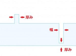 中山木型ブログ 3Dプリンター用のデータ作成 注意が必要なポイント2点 説明1